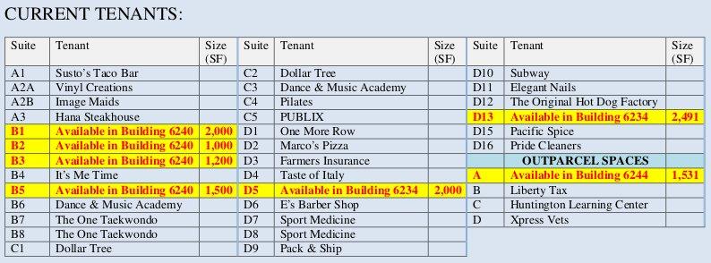 202108 Current Tenants Table